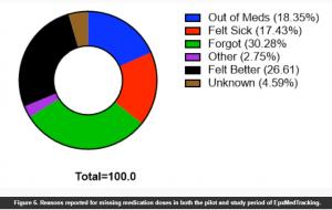 JMIR_MedTrack_Graph