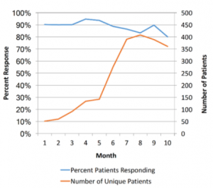 Patient engagement over time