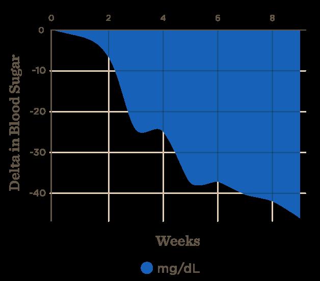 marketing-chart-outcomes
